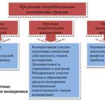 Кредитный потребительский кооператив условия финансирования граждан