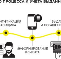 Инновация в мире кредитов автомат микрозаймов